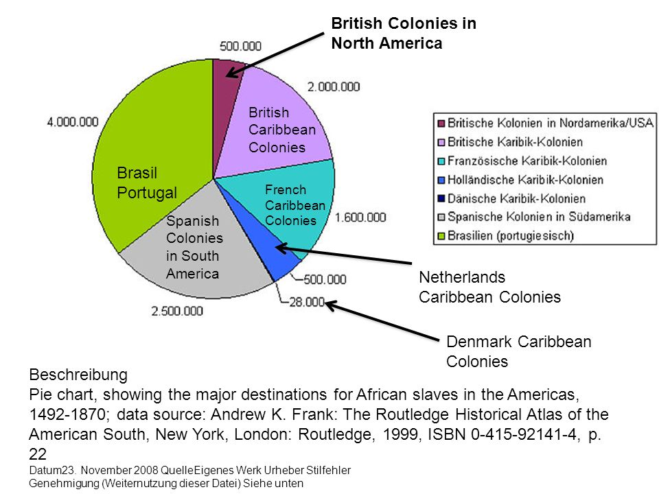 Brasil Portugal Beschreibung Pie chart, showing the major destinations for African slaves in the Americas, 1492-1870; data source: Andrew K. Frank: Th