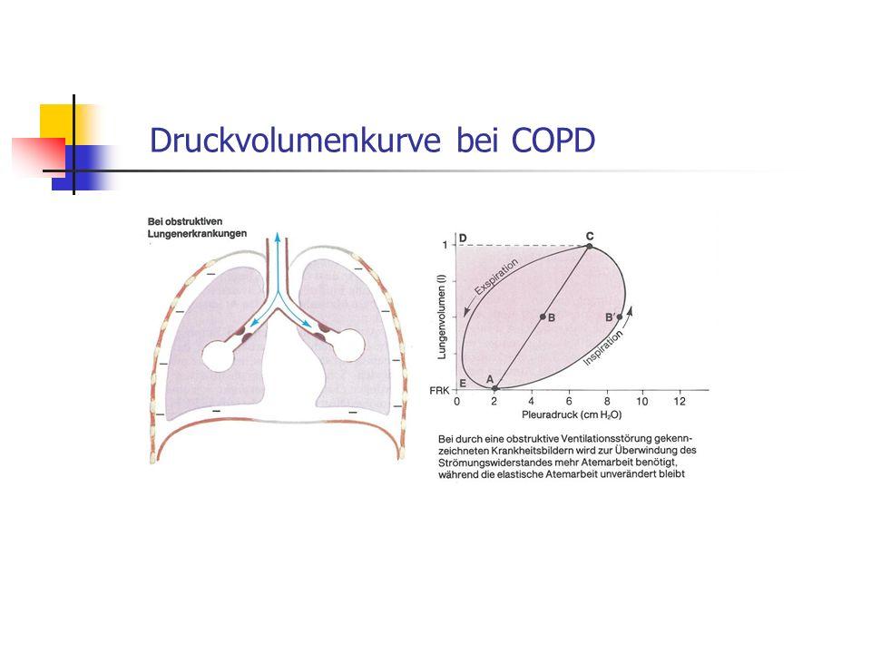 Druckvolumenkurve bei COPD