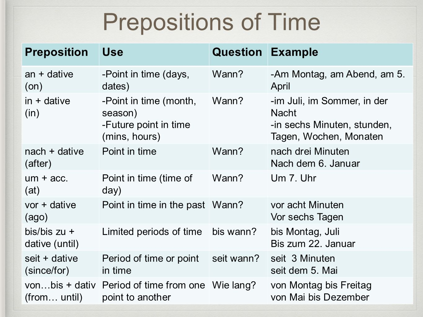 Prepositions of Time PrepositionUseQuestionExample an + dative (on) -Point in time (days, dates) Wann?-Am Montag, am Abend, am 5.