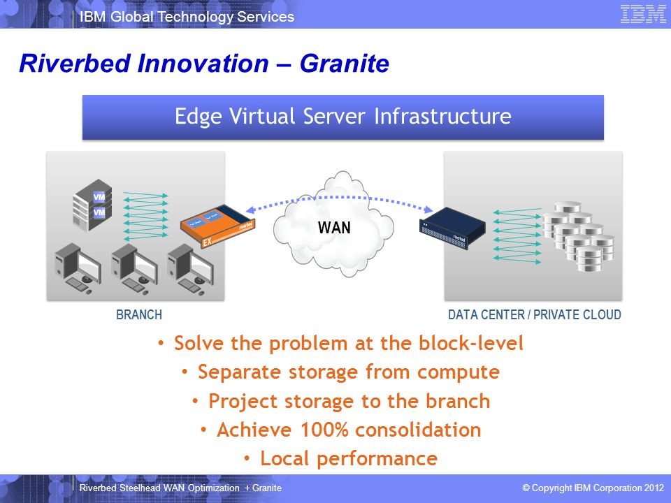 IBM Global Technology Services © Copyright IBM Corporation 2012 Riverbed Steelhead WAN Optimization + Granite Solve the problem at the block-level Sep
