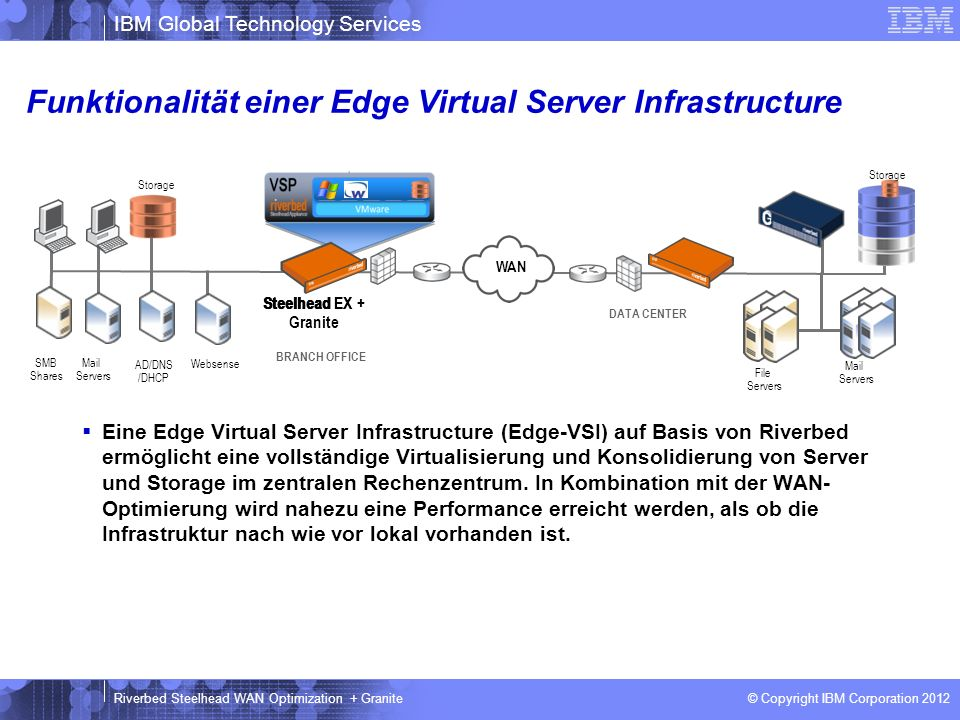 IBM Global Technology Services © Copyright IBM Corporation 2012 Riverbed Steelhead WAN Optimization + Granite Funktionalität einer Edge Virtual Server