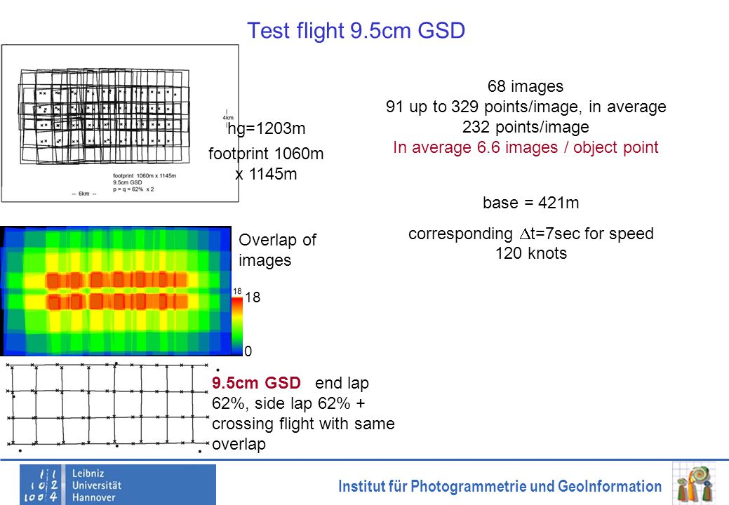 Institut für Photogrammetrie und GeoInformation Test flight 9.5cm GSD 68 images 91 up to 329 points/image, in average 232 points/image In average 6.6