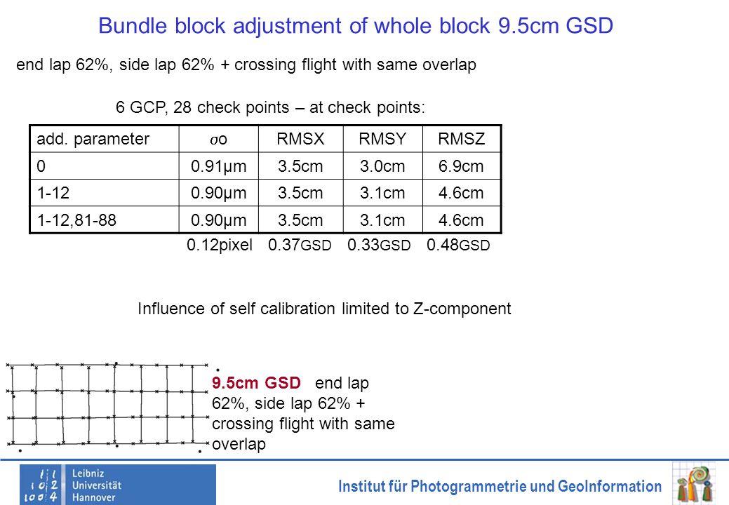 Institut für Photogrammetrie und GeoInformation Bundle block adjustment of whole block 9.5cm GSD add. parameter o RMSXRMSYRMSZ 00.91µm3.5cm3.0cm6.9cm
