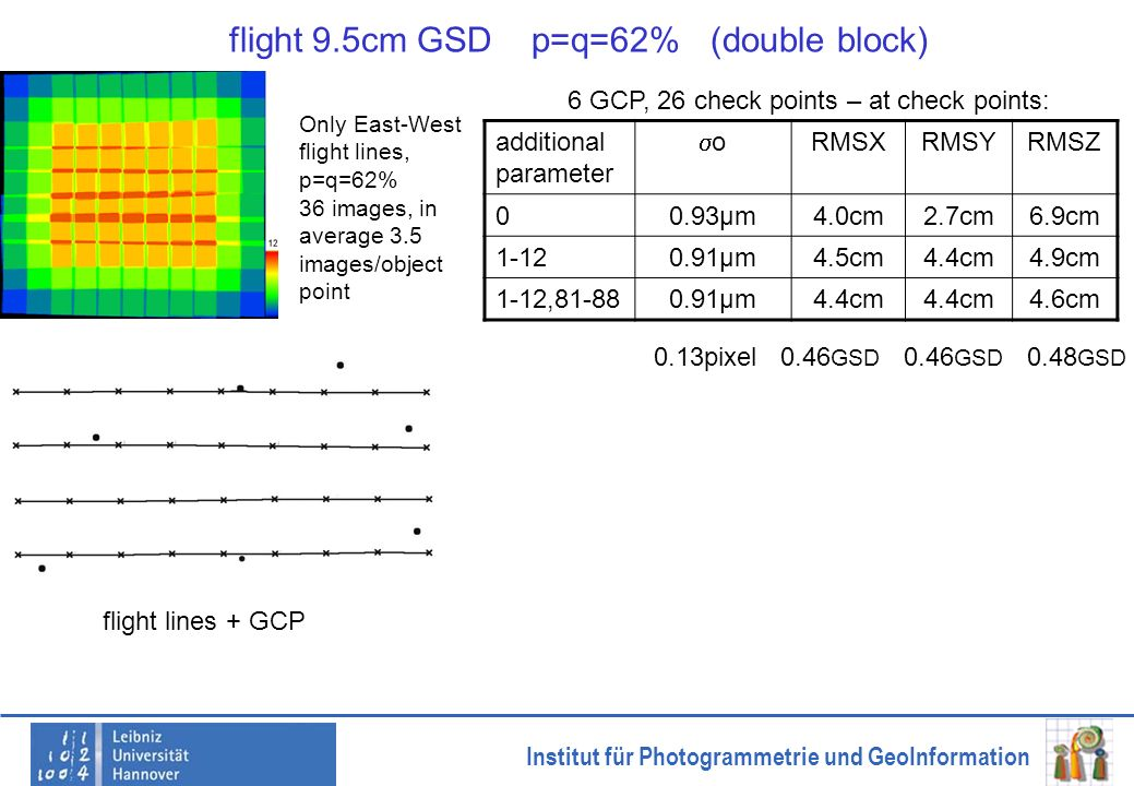 Institut für Photogrammetrie und GeoInformation flight 9.5cm GSD p=q=62% (double block) Only East-West flight lines, p=q=62% 36 images, in average 3.5