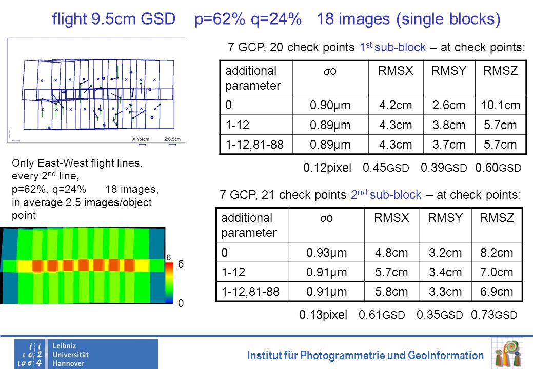 Institut für Photogrammetrie und GeoInformation flight 9.5cm GSD p=62% q=24% 18 images (single blocks) additional parameter o RMSXRMSYRMSZ 00.90µm4.2c