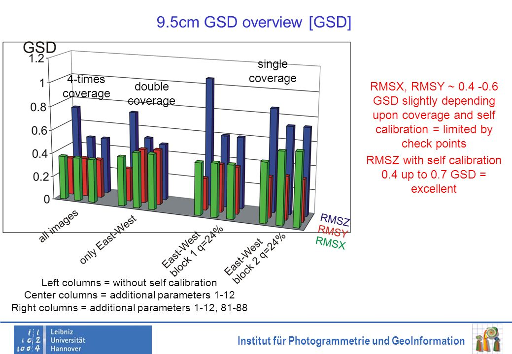 Institut für Photogrammetrie und GeoInformation 9.5cm GSD overview [GSD] single coverage double coverage 4-times coverage Left columns = without self