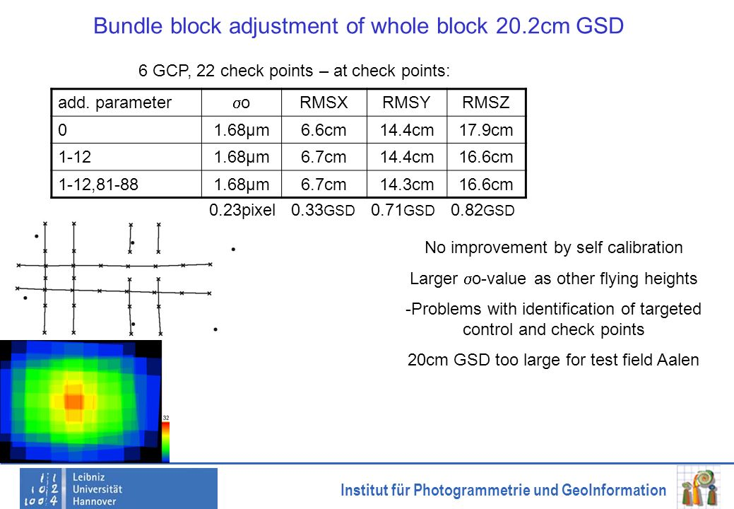 Institut für Photogrammetrie und GeoInformation Bundle block adjustment of whole block 20.2cm GSD add. parameter o RMSXRMSYRMSZ 01.68µm6.6cm14.4cm17.9