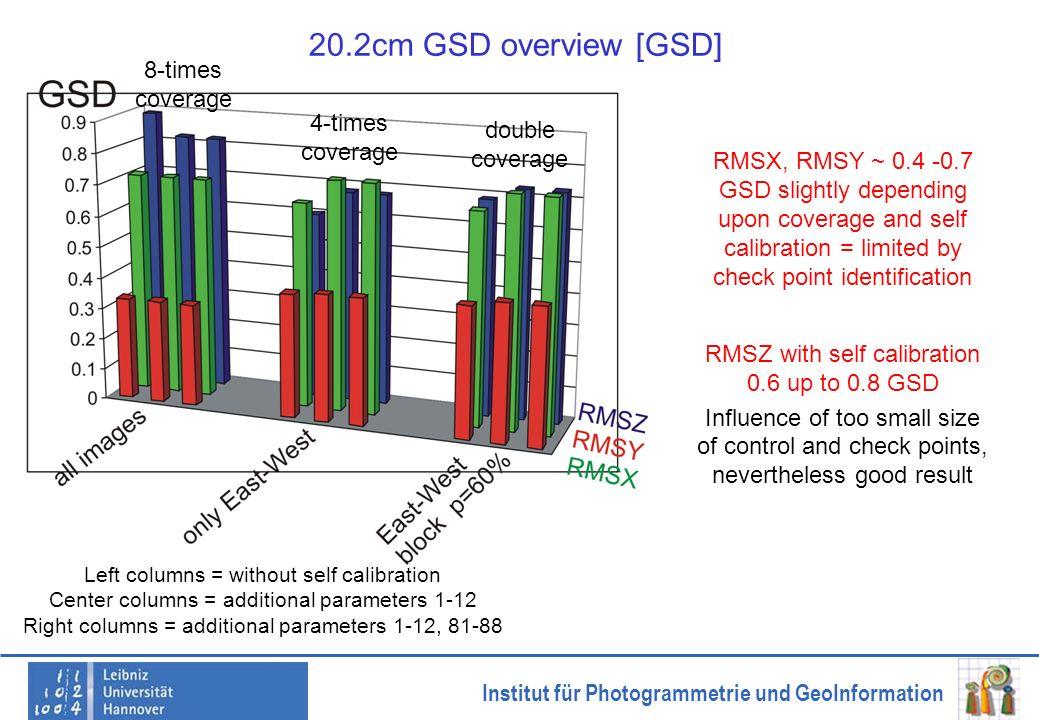 Institut für Photogrammetrie und GeoInformation 20.2cm GSD overview [GSD] Left columns = without self calibration Center columns = additional paramete