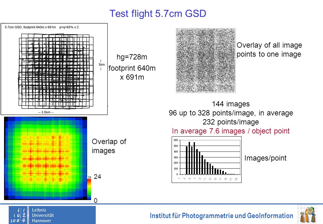 Institut für Photogrammetrie und GeoInformation Test flight 5.7cm GSD hg=728m footprint 640m x 691m 144 images 96 up to 328 points/image, in average 2