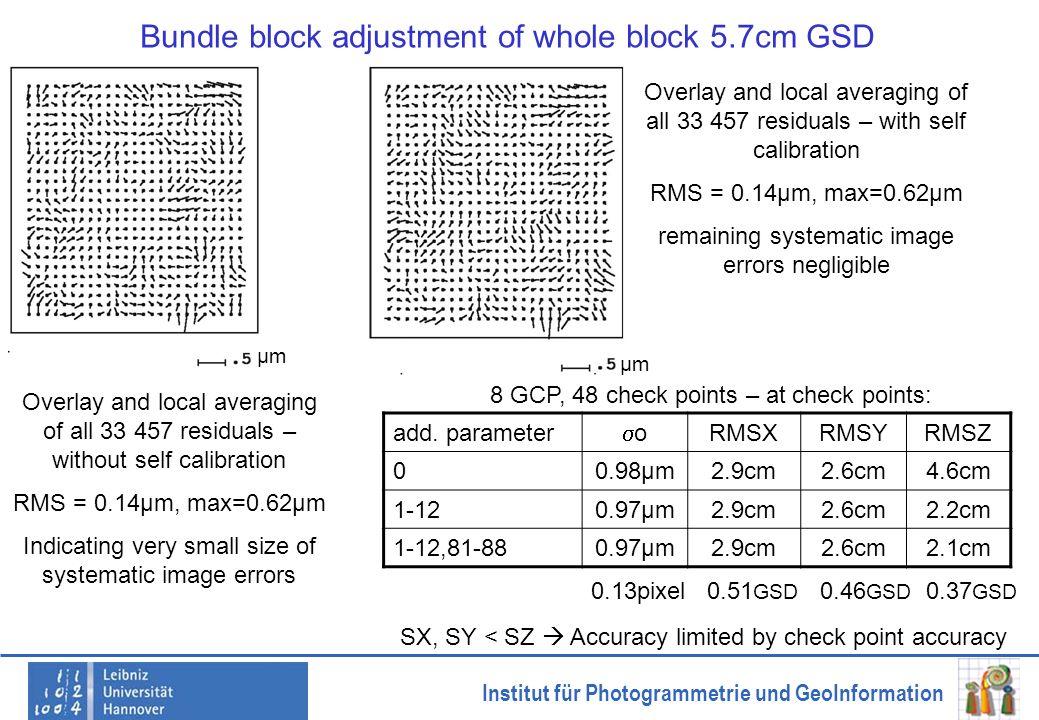 Institut für Photogrammetrie und GeoInformation Bundle block adjustment of whole block 5.7cm GSD add. parameter o RMSXRMSYRMSZ 00.98µm2.9cm2.6cm4.6cm