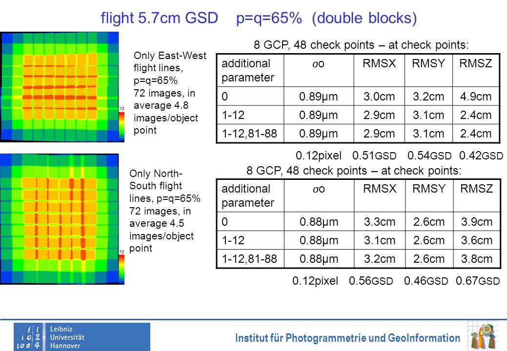 Institut für Photogrammetrie und GeoInformation flight 5.7cm GSD p=q=65% (double blocks) additional parameter o RMSXRMSYRMSZ 00.88µm3.3cm2.6cm3.9cm 1-