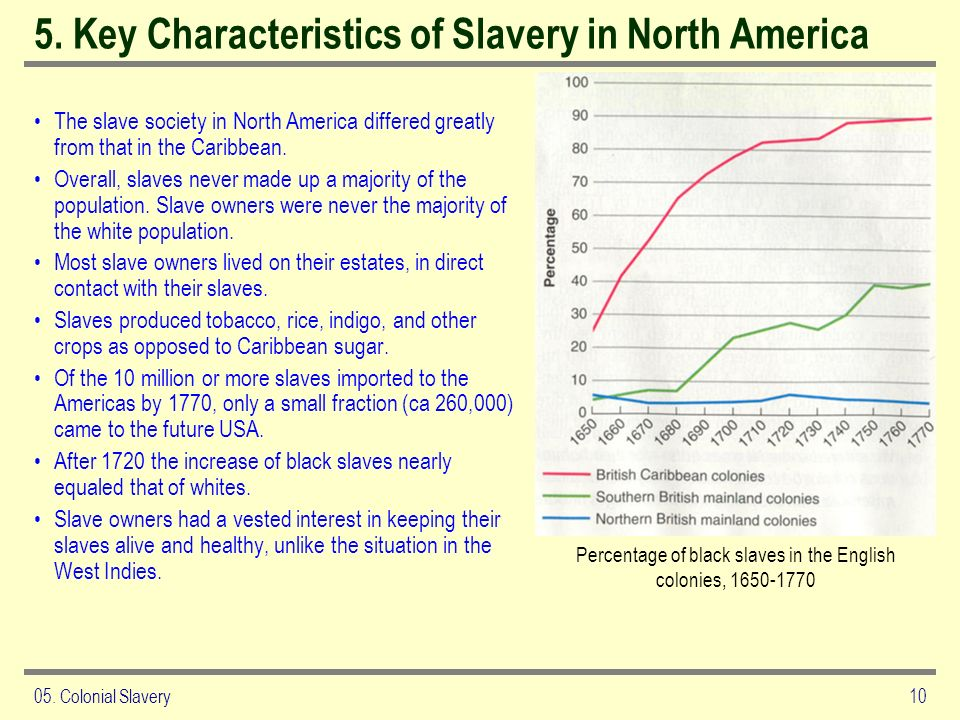 05. Colonial Slavery10 5. Key Characteristics of Slavery in North America The slave society in North America differed greatly from that in the Caribbe