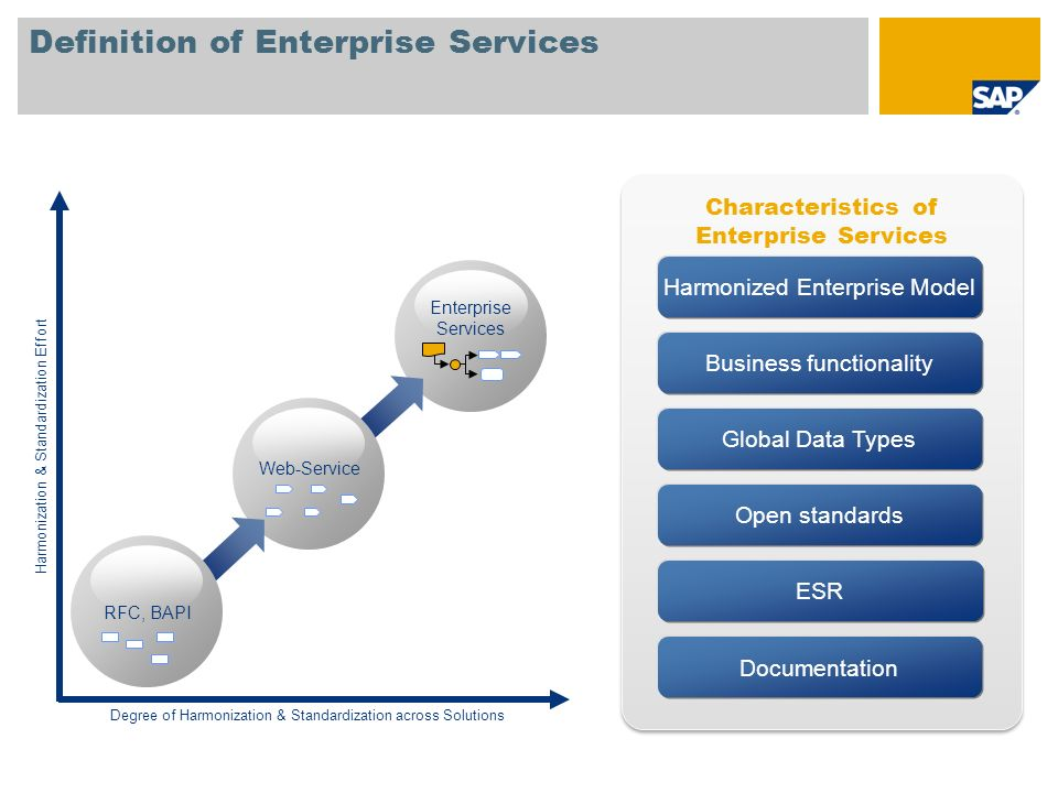 Enterprise Services Web-Service RFC, BAPI Characteristics of Enterprise Services Definition of Enterprise Services Global Data Types Open standards ES