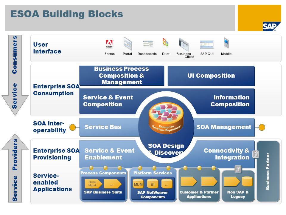 ESOA Building Blocks Process Components SAP Business Suite Order Mgmt.... Platform Services SAP NetWeaver Components Non SAP & Legacy Service & Event