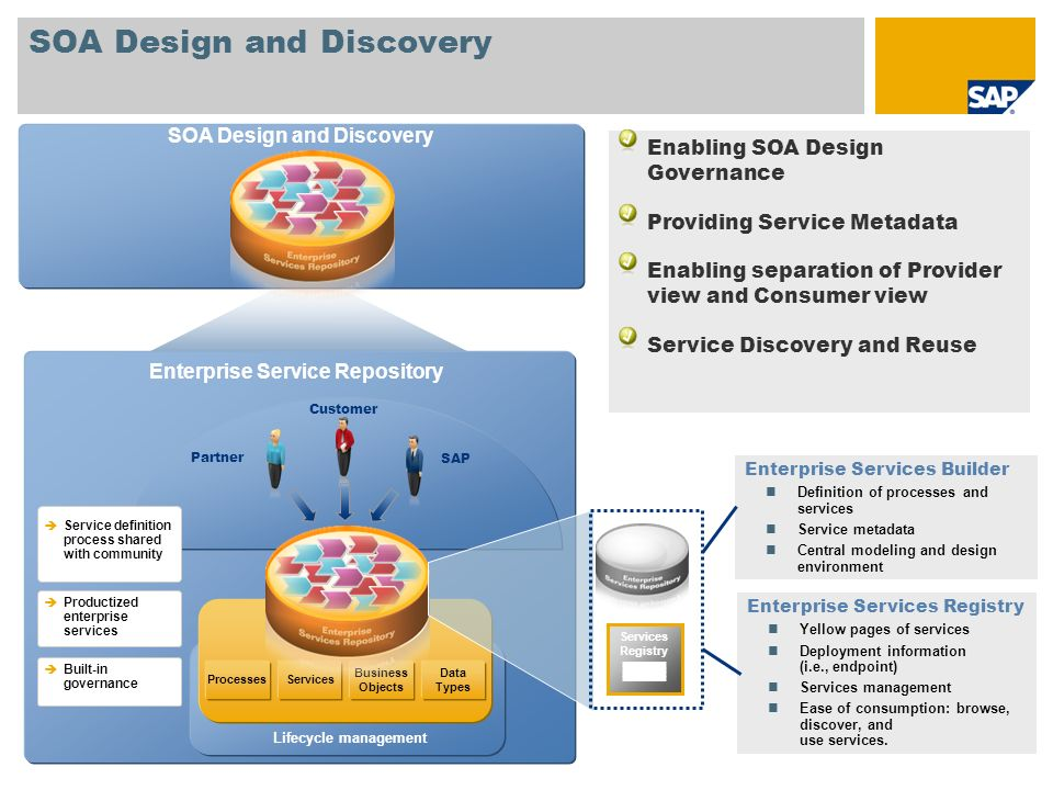 SOA Design and Discovery Enterprise Service Repository ProcessesServices Business Objects Data Types Lifecycle management Productized enterprise servi