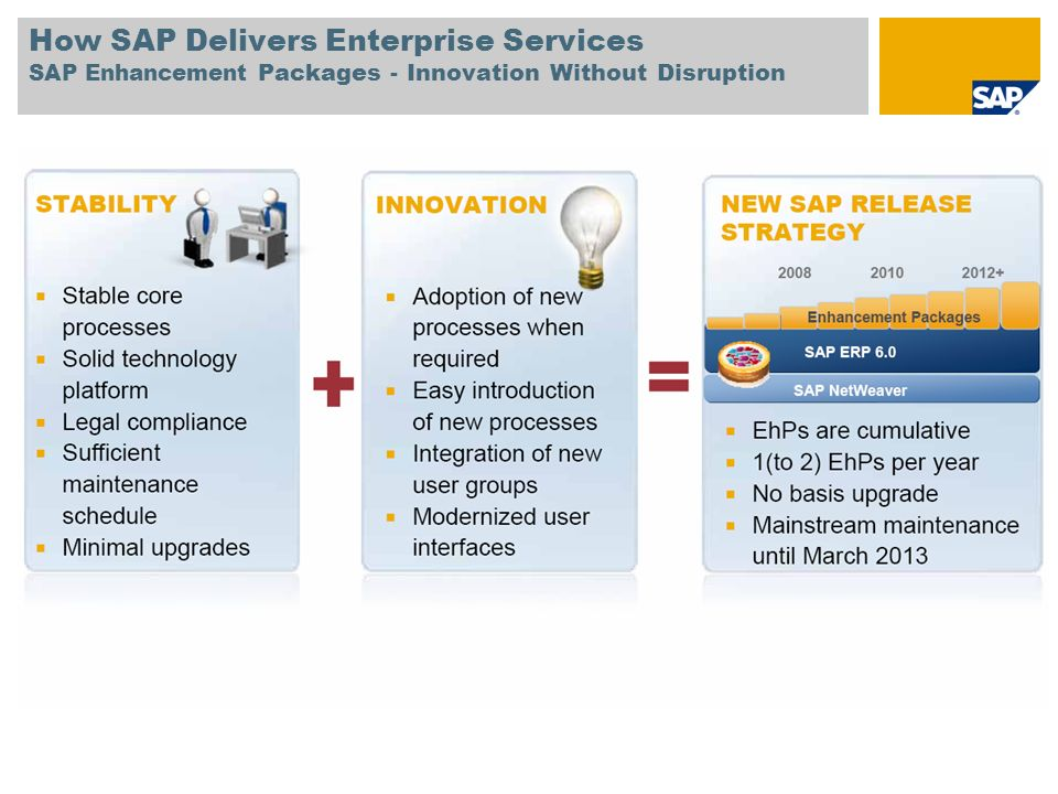 How SAP Delivers Enterprise Services SAP Enhancement Packages - Innovation Without Disruption