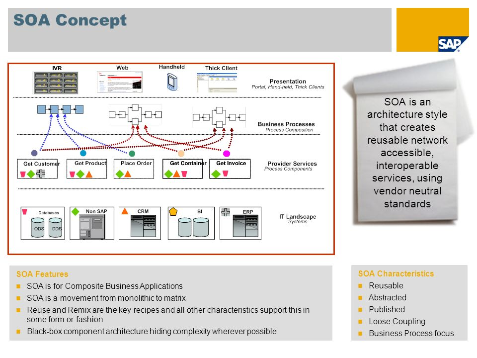 SOA Concept SOA Features SOA is for Composite Business Applications SOA is a movement from monolithic to matrix Reuse and Remix are the key recipes an