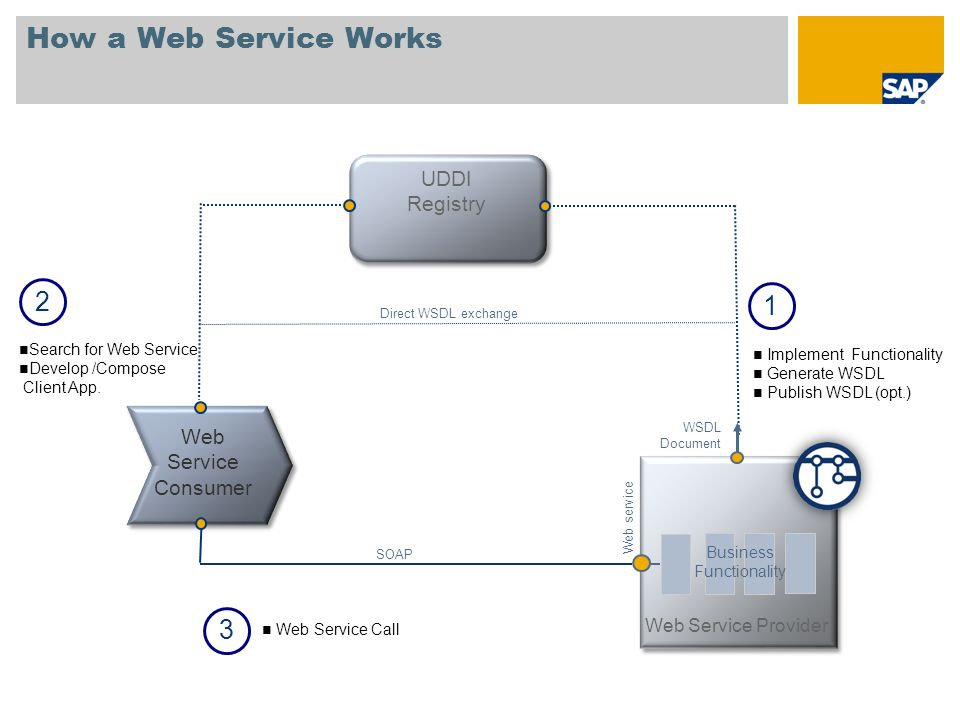 UDDI Registry Web Service Provider Web service WSDL Document How a Web Service Works 2 Search for Web Service Develop /Compose Client App. Direct WSDL