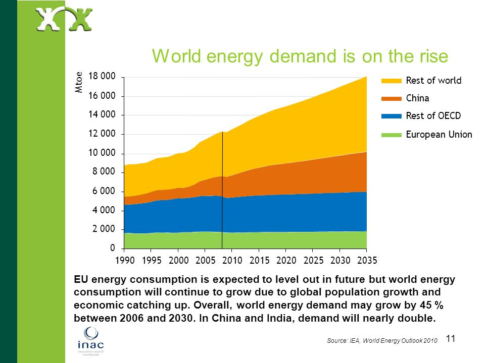 11 World energy demand is on the rise EU energy consumption is expected to level out in future but world energy consumption will continue to grow due