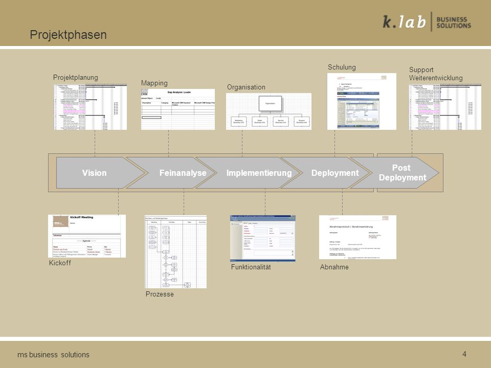 4 ms business solutions Projektphasen Vision Feinanalyse Implementierung Deployment Post Deployment Projektplanung Mapping Organisation Schulung Suppo