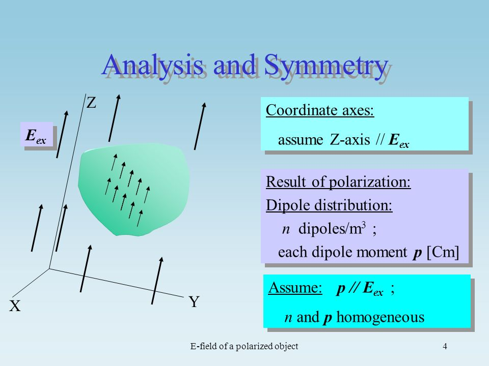 E-field of a polarized object4 Analysis and Symmetry Z Y X Coordinate axes: assume Z-axis // E ex Coordinate axes: assume Z-axis // E ex E ex Assume: