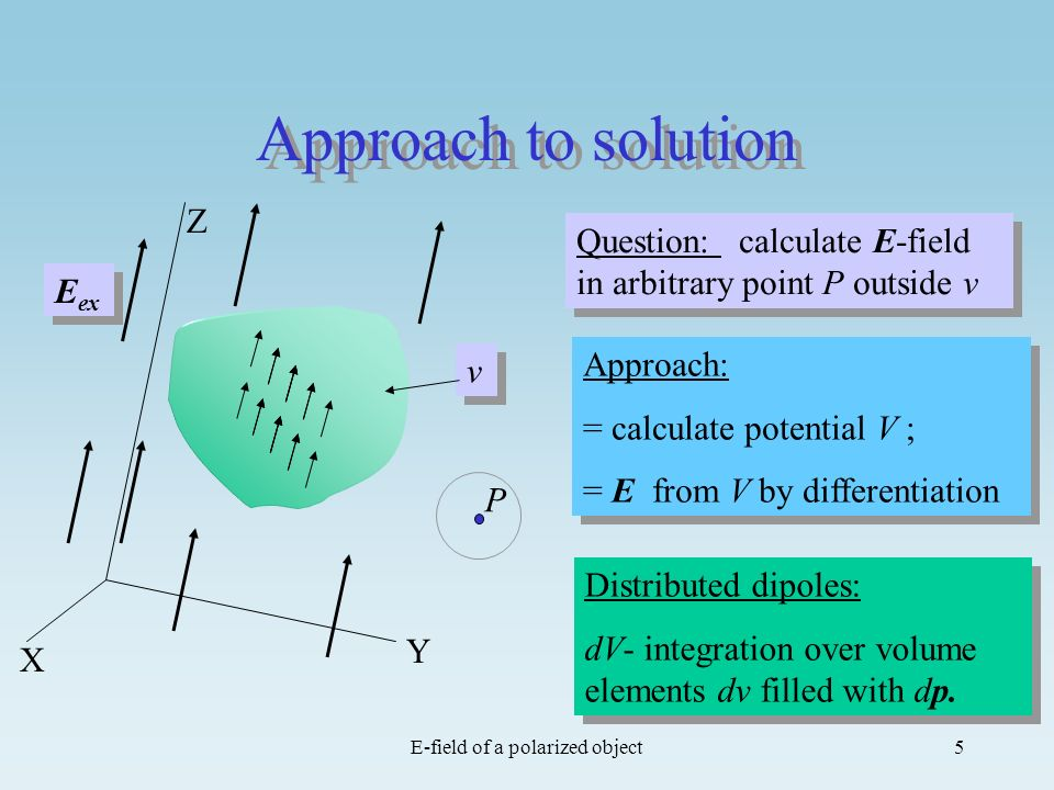 E-field of a polarized object5 Approach to solution Approach: = calculate potential V ; = E from V by differentiation Approach: = calculate potential