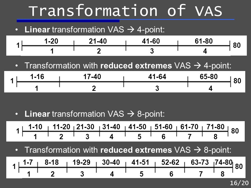 Linear transformation VAS 4-point: Transformation with reduced extremes VAS 4-point: Linear transformation VAS 8-point: Transformation with reduced ex