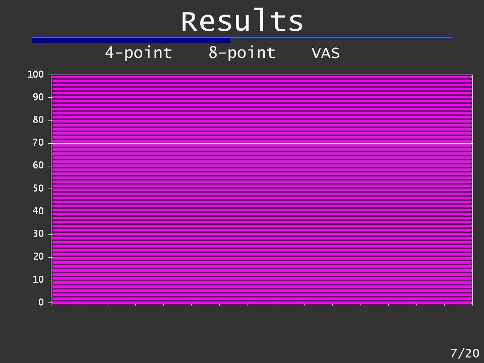 Results 7/20 VAS8-point4-point