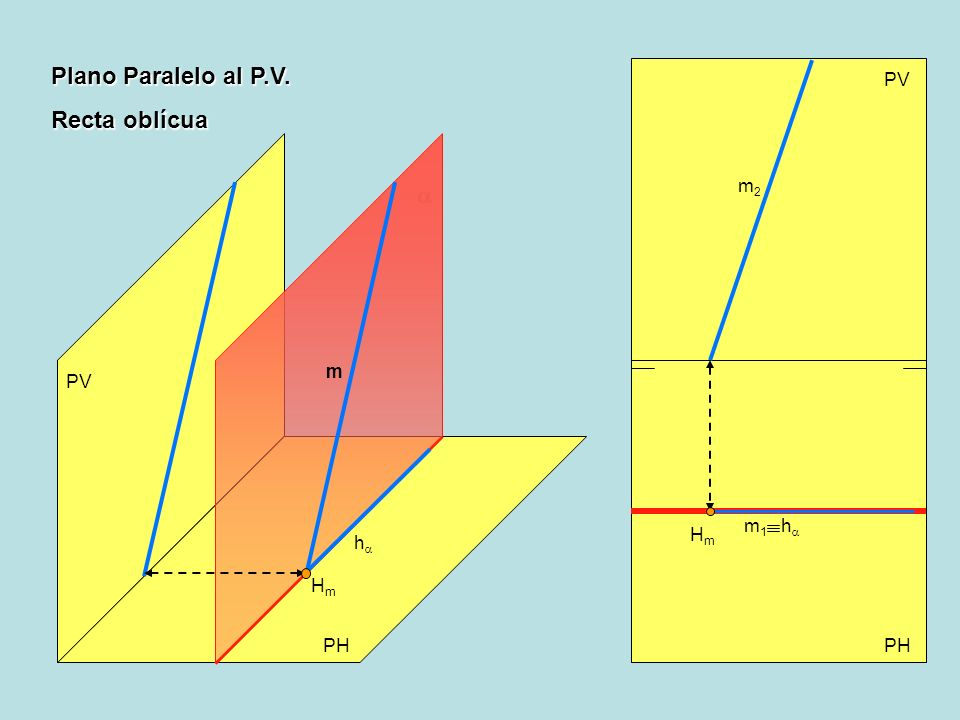 Plano Paralelo al P.V. Recta oblícua PV PH PV h h HmHm m HmHm m2m2 m1m1