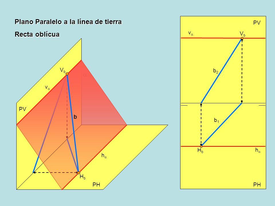 Plano Paralelo a la línea de tierra Recta oblícua PV PH PV h h v v HbHb VbVb b HbHb VbVb b2b2 b1b1