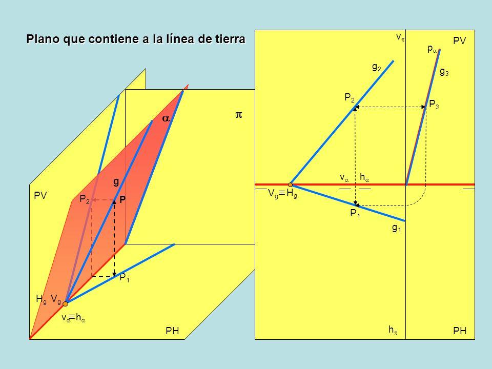 Plano que contiene a la línea de tierra PV PH PV h v h v P2P2 P2P2 P1P1 P P1P1 HgHg VgVg g HgHg VgVg g2g2 g1g1 P3P3 g3g3 p v h