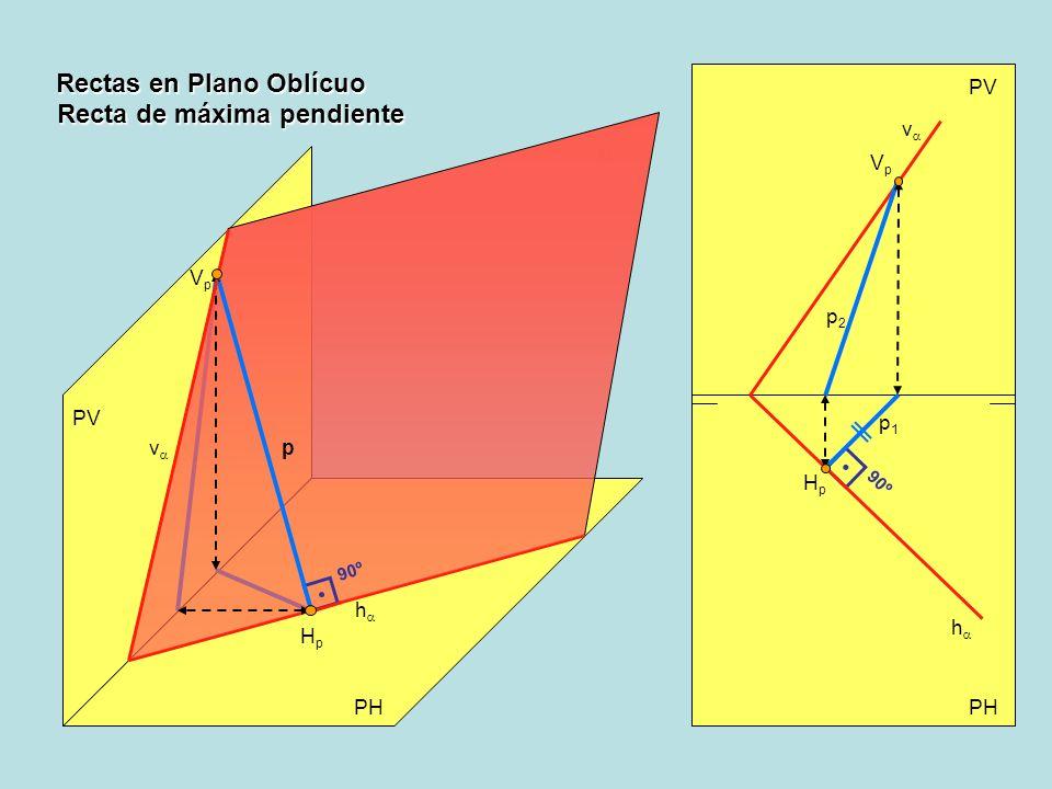 Rectas en Plano Oblícuo PV PH PV h v 90º h v 90º HpHp VpVp p HpHp VpVp p2p2 p1p1 Recta de máxima pendiente