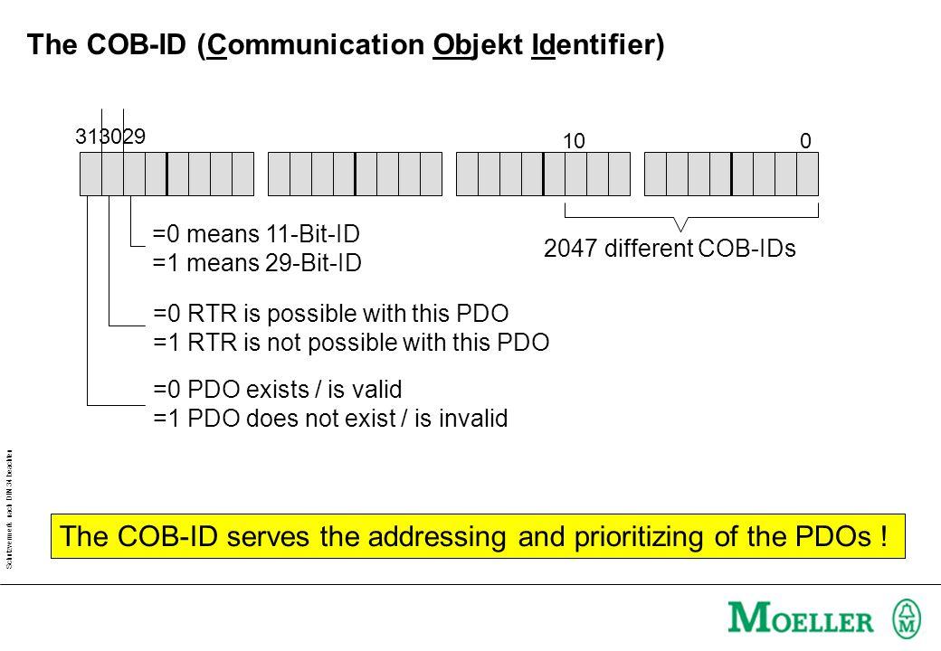 Schutzvermerk nach DIN 34 beachten Default-PDOs of a CANopen device according to CiA DS-401 CAN TPDO4TPDO3TPDO2TPDO1RPDO4RPDO3RPDO2RPDO1 Digital Bit: 0-63 Analog channels: 0-34-7 8-11 Hardware-InputHardware-Output Digital Bit: 0-63 Analog channels: 0-34-7 8-11 0-10 0/ 4-20 mA