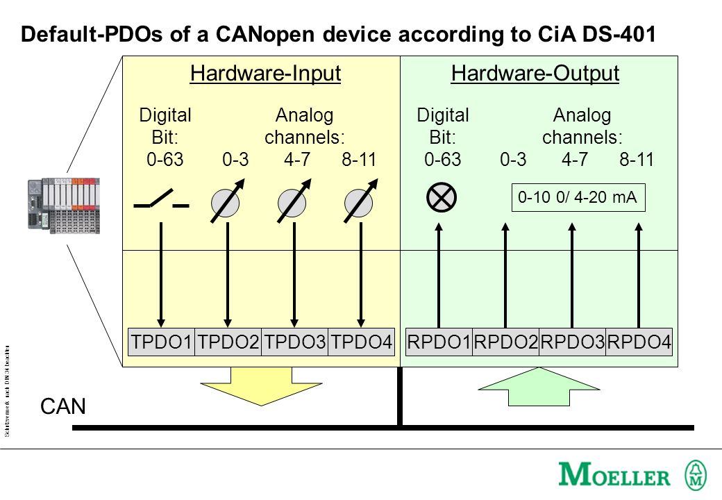 Schutzvermerk nach DIN 34 beachten Default-PDOs of a CANopen device according to CiA DS-401 CAN TPDO4TPDO3TPDO2TPDO1RPDO4RPDO3RPDO2RPDO1 Digital Bit: 0-63 Analog channels: 0-34-7 8-11 Hardware-InputHardware-Output Digital Bit: 0-63 Analog channels: 0-34-7 8-11 0-10 0/ 4-20 mA