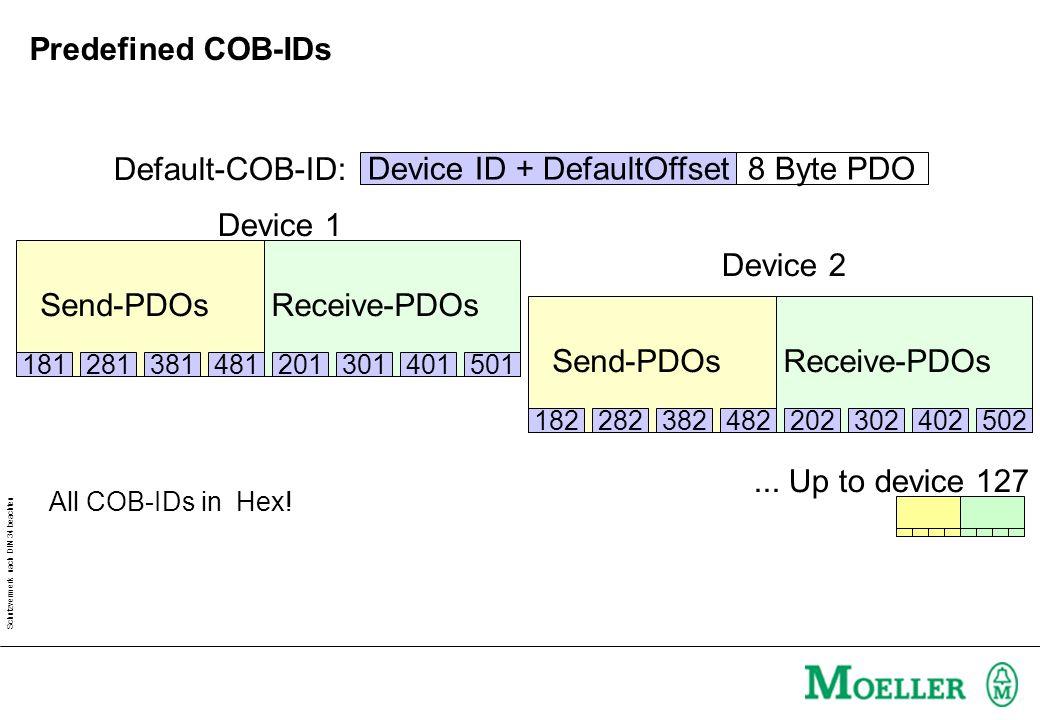 Schutzvermerk nach DIN 34 beachten Predefined COB-IDs Device ID + DefaultOffset Default-COB-ID: 8 Byte PDO... Up to device 127 18128138148120130140150