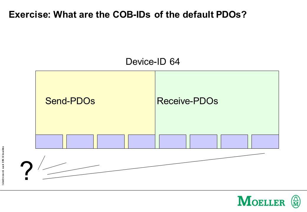Schutzvermerk nach DIN 34 beachten Automatic connection of CAN devices with XControl 181 Send- PDOs Receive- PDOs 201...