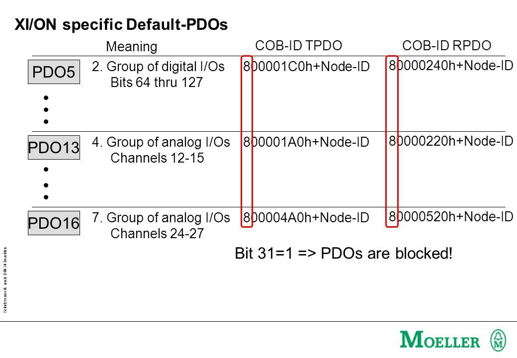 Schutzvermerk nach DIN 34 beachten XI/ON specific Default-PDOs PDO5 2. Group of digital I/Os Bits 64 thru 127 COB-ID TPDO 800001C0h+Node-ID Meaning CO