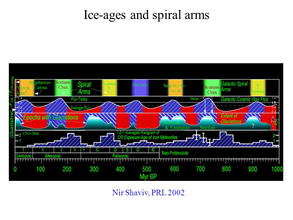 Ice-ages and spiral arms Nir Shaviv, PRL 2002