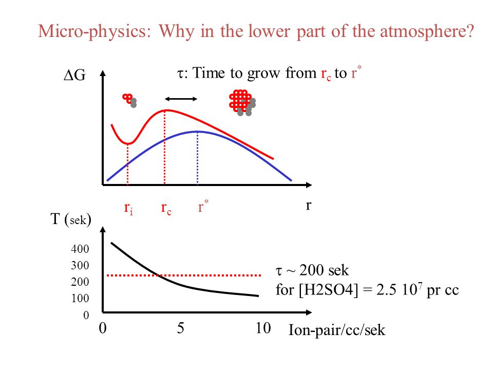 r G r*r* rcrc riri Micro-physics: Why in the lower part of the atmosphere? : Time to grow from r c to r * sek Ion-pair/cc/sek 400 300 200 100 0 0 5 10