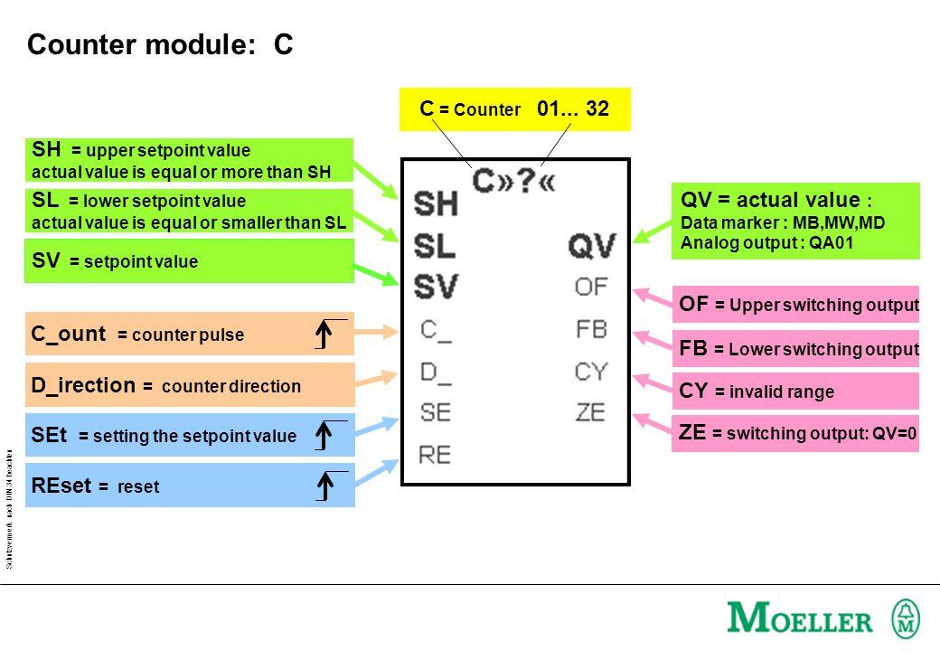 Schutzvermerk nach DIN 34 beachten C = Counter 01... 32 QV = actual value : Data marker : MB,MW,MD Analog output : QA01 SH = upper setpoint value actu