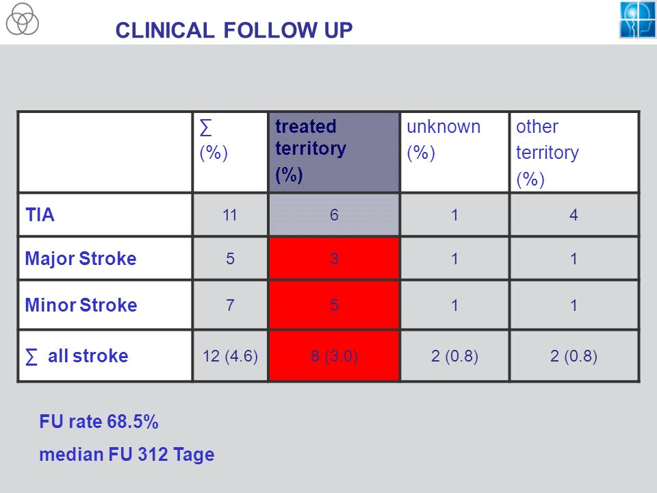 CLINICAL FOLLOW UP (%) treated territory (%) unknown (%) other territory (%) TIA 11614 Major Stroke 5311 Minor Stroke 7511 all stroke 12 (4.6)8 (3.0)2