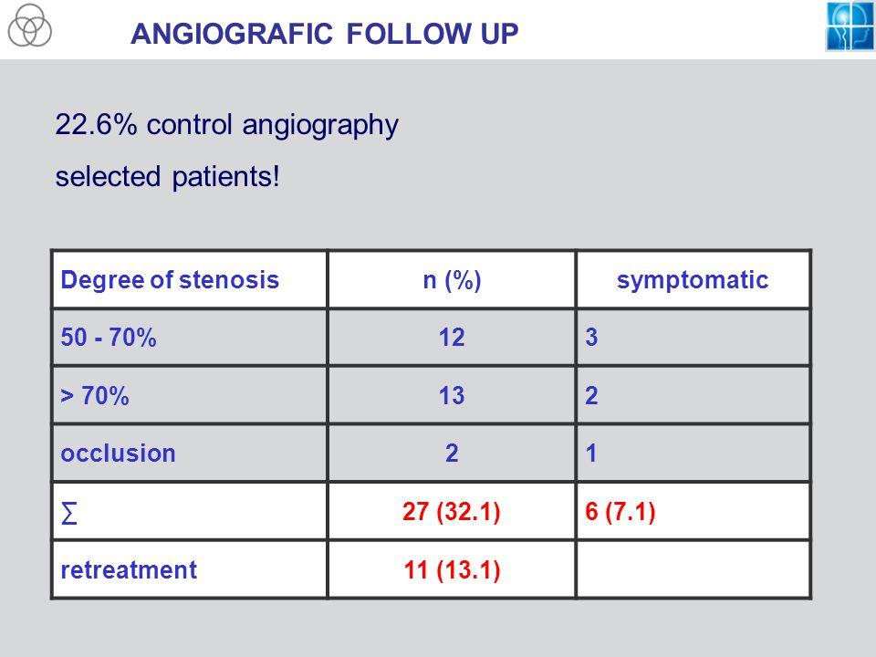 ANGIOGRAFIC FOLLOW UP Degree of stenosisn (%)symptomatic 50 - 70%123 > 70%132 occlusion21 27 (32.1)6 (7.1) retreatment11 (13.1) 22.6% control angiogra