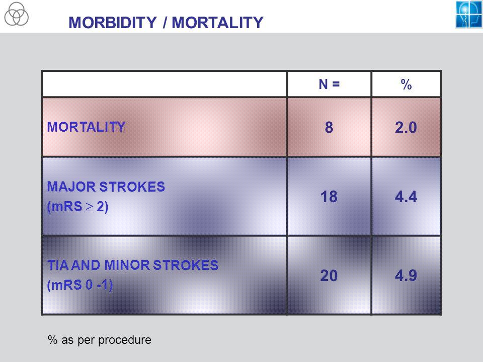 MORBIDITY / MORTALITY N =% MORTALITY 82.0 MAJOR STROKES (mRS 2) 184.4 TIA AND MINOR STROKES (mRS 0 -1) 204.9 % as per procedure