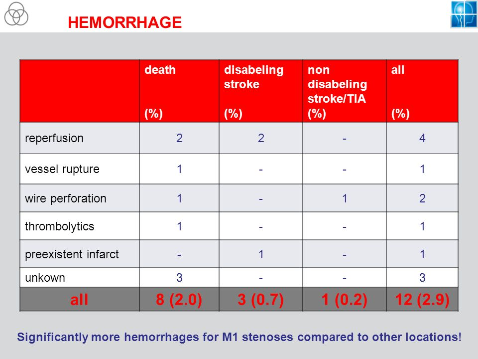 HEMORRHAGE death (%) disabeling stroke (%) non disabeling stroke/TIA (%) all (%) reperfusion22-4 vessel rupture1--1 wire perforation1-12 thrombolytics