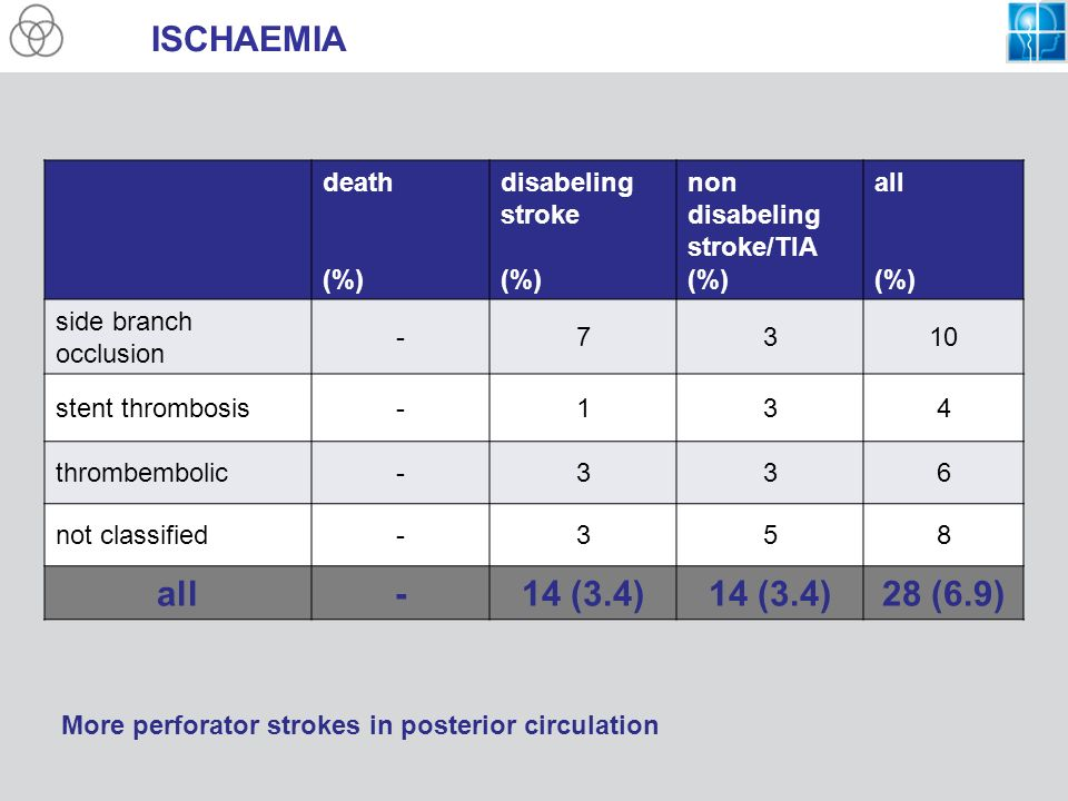 ISCHAEMIA death (%) disabeling stroke (%) non disabeling stroke/TIA (%) all (%) side branch occlusion -7310 stent thrombosis-134 thrombembolic-336 not