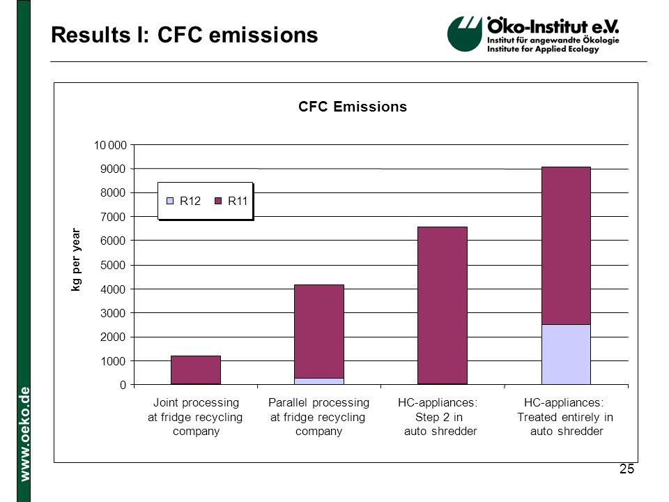 www.oeko.de 25 Results I: CFC emissions CFC Emissions 0 1000 2000 3000 4000 5000 6000 7000 8000 9000 10 000 Joint processing at fridge recycling compa