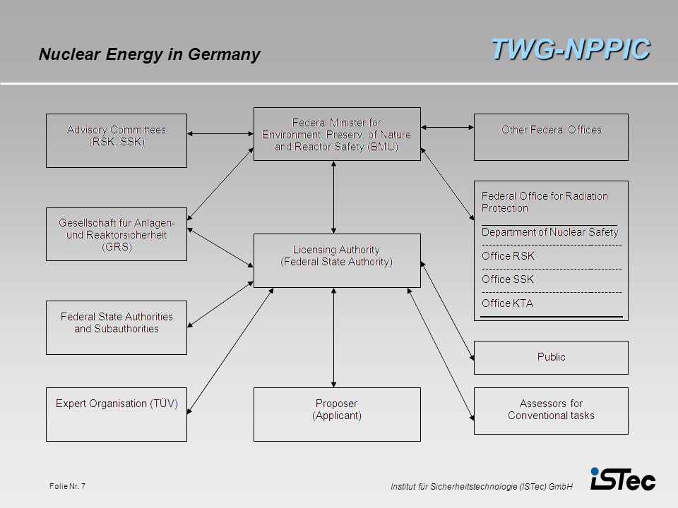 Institut für Sicherheitstechnologie (ISTec) GmbH Folie Nr. 7 TWG-NPPIC Nuclear Energy in Germany
