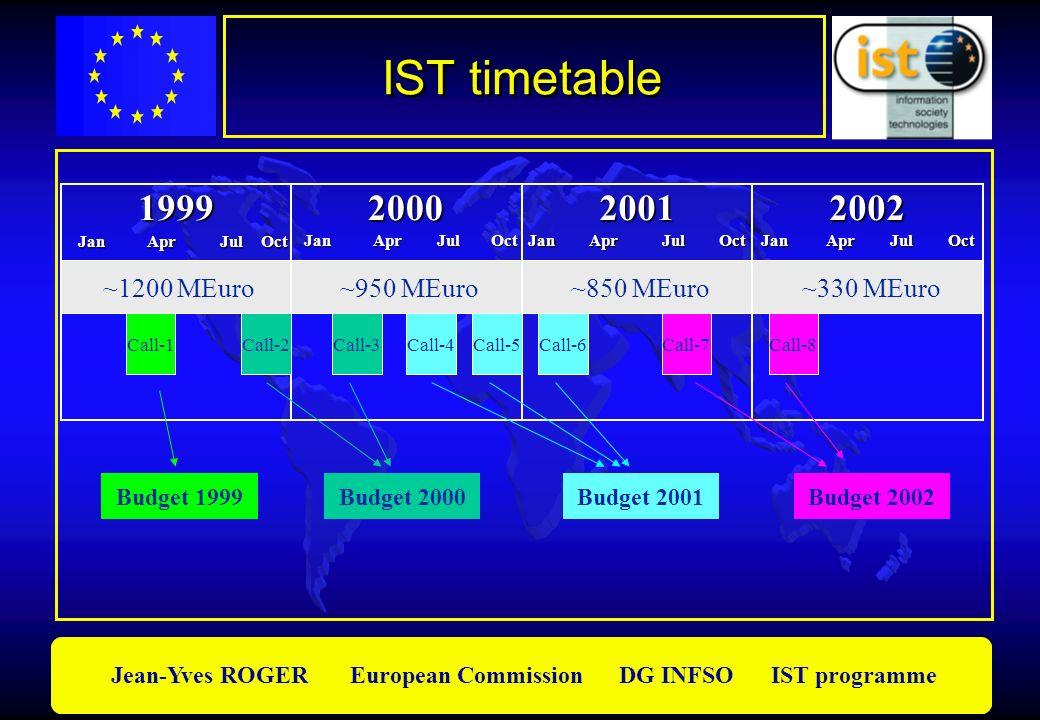 Jean-Yves ROGER European Commission DG INFSO IST programme ~1200 MEuro ~950 MEuro ~850 MEuro ~330 MEuro 1999 Jan Apr Jul Oct Jan Apr Jul Oct2000 2001