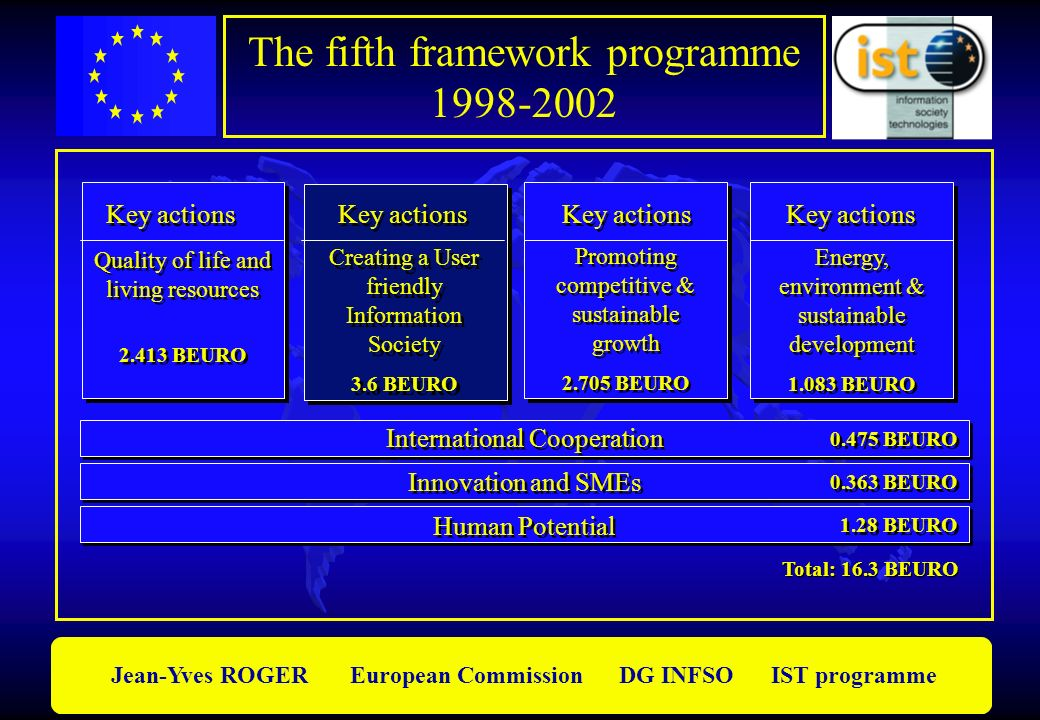 Jean-Yves ROGER European Commission DG INFSO IST programme The fifth framework programme 1998-2002 Total: 16.3 BEURO Quality of life and living resour
