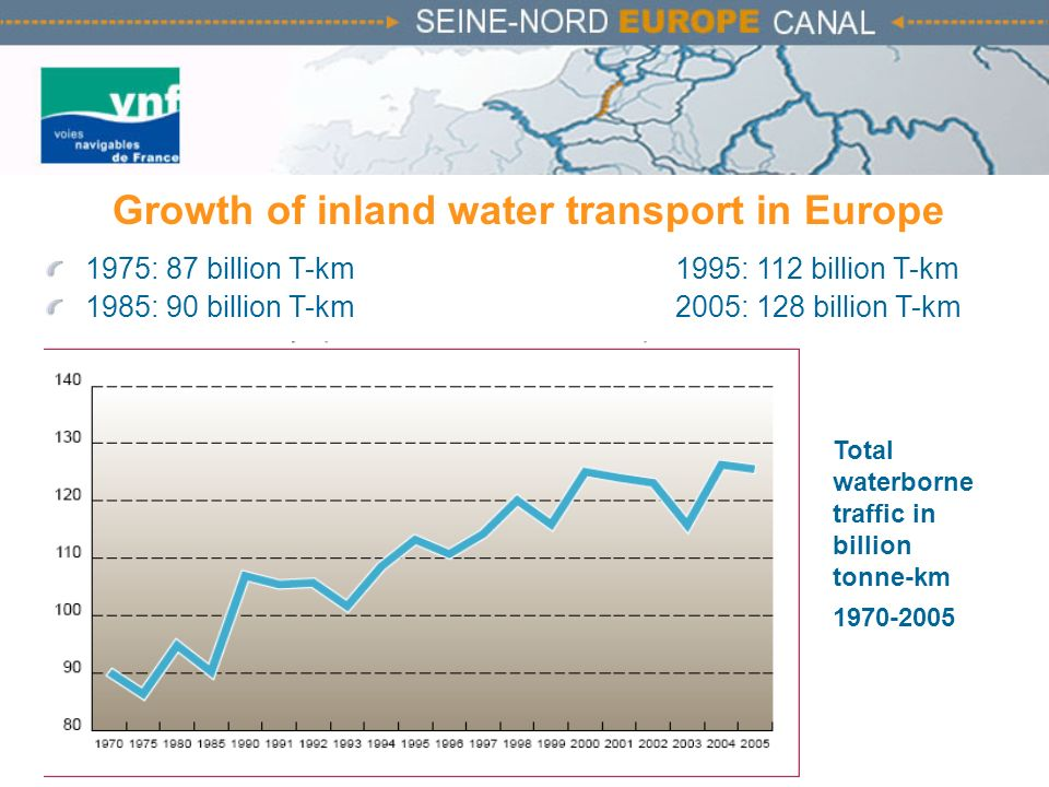 Growth of inland water transport in Europe 1975: 87 billion T-km1995: 112 billion T-km 1985: 90 billion T-km 2005: 128 billion T-km Total waterborne t